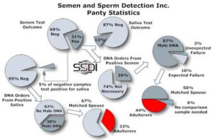 top_semen_tested_item